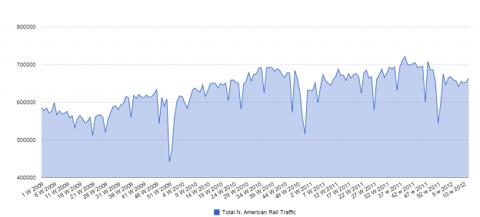 Capture1172 624x283 Rail Traffic and The Coal Effect