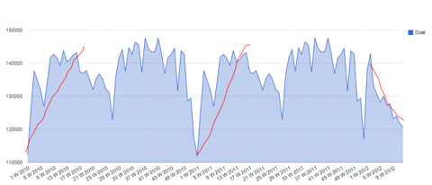 Capture494 624x269 Rail Traffic and The Coal Effect