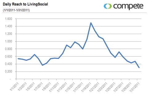 Daily Reach to LivingSocial