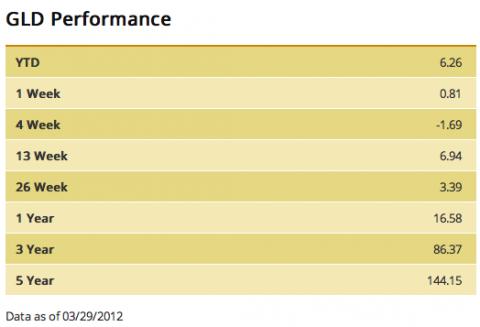 gld performance