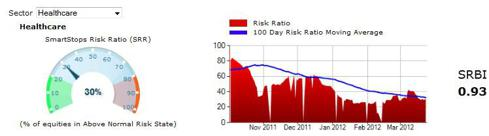 Healthcare Risk Ratio