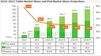 Tablet Projected Sales