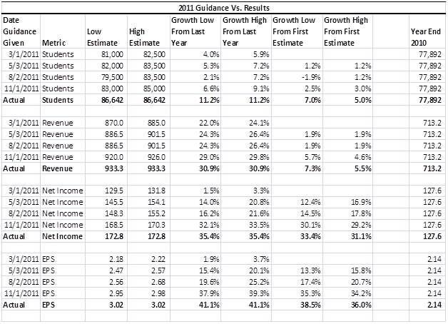 Bridgepoint 2011 Guidance vs Actuals