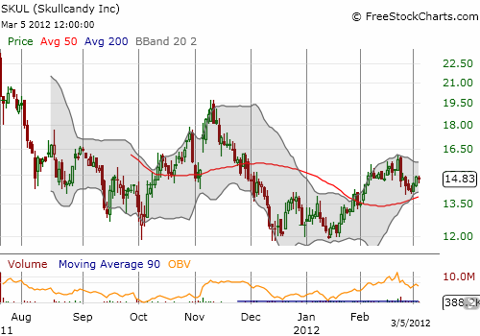 Skull Candy continues to trade below its IPO price as it rides a roller coaster up and down