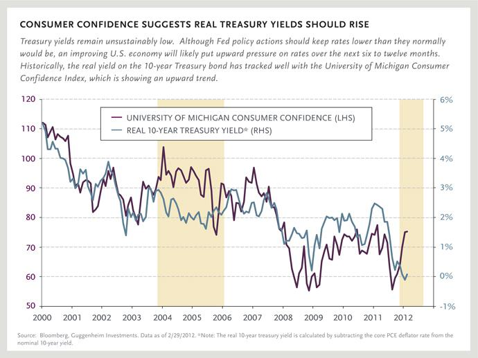 CONSUMER CONFIDENCE SUGGESTS REAL TREASURY YIELDS SHOULD RISE