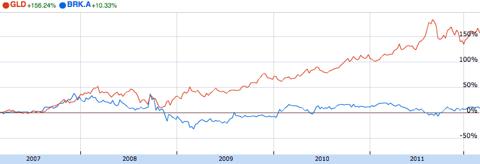 Gold vs Berkshire Hathaway