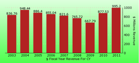 paid2trade.com revenue yearly gross bar chart for CY