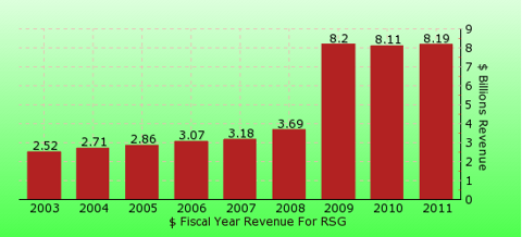 paid2trade.com revenue yearly gross bar chart for RSG