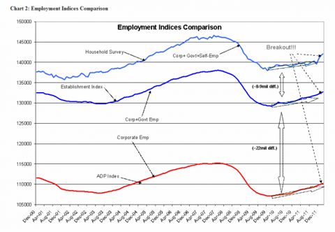 Capture1164 606x420 Employment Continues To Improve......Yawn