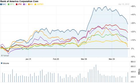 3-Month Chart - Banks Comparison
