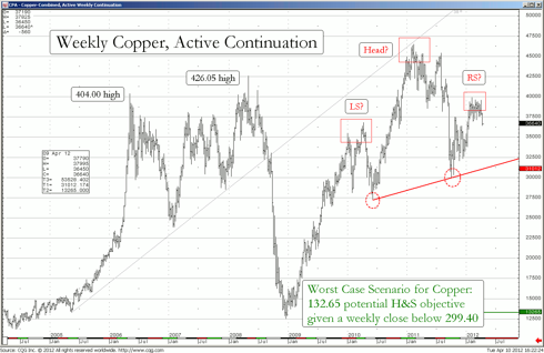 Weekly Continuous Active chart of May Copper