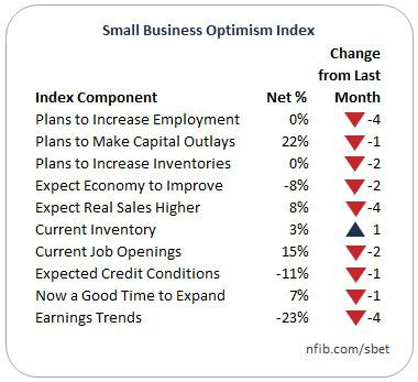 Small business optimism dropped in March