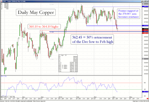 Chart of daily May Copper