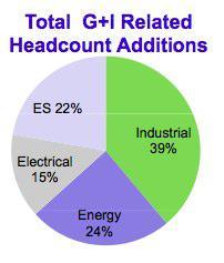 ATU headcount additions