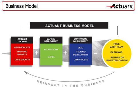 ATU business model