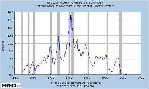 U.S. Federal Reserve Funds Rate 1950 to 2012 (Fed Funds Rate)