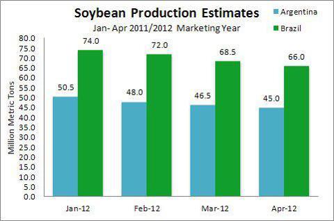 Brazil, Argentina Soybean Production Estimates Jan-Apr 2012