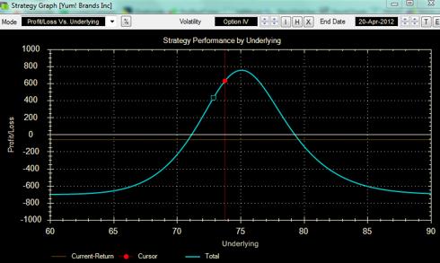 Strategy Graph Callendar Spread YUM!