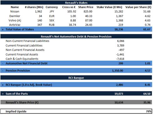 Renault SOTP valuation