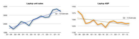 Laptop units and ASP linear charts with trend-lines.