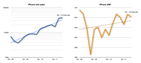 iPhone units (logarithmic) and ASP (linear) charts with trend-lines.