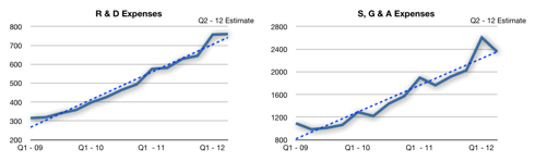 Operating expenses linear charts with trend-lines.
