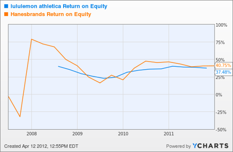 LULU Return on Equity Chart