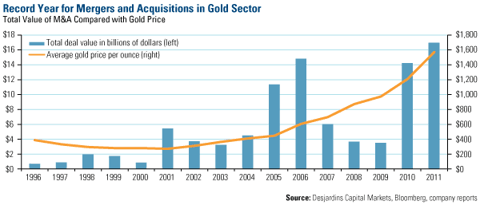 Record Year for Mergers and Acquisitions in Gold Sector