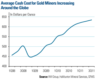 Average Cash Cost for Gold Miners Increasing Around the Globe