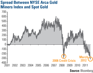 Spread Between NYSE Arca Gold Miners Index Spot Gold