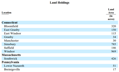 Griffin Land & Nurseries - Land Holdings, Source: 10-K