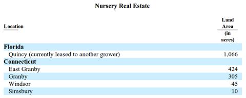 Griffin Land & Nurseries - Nursery Real Estate, Source: 10-K