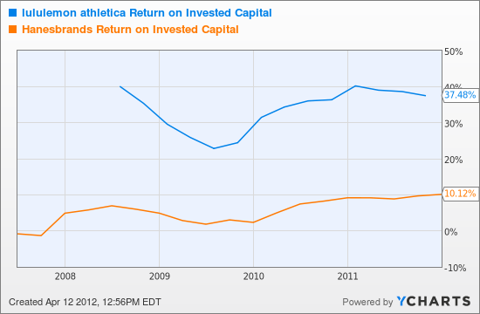 LULU Return on Invested Capital Chart