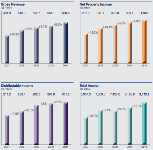 Source: 2011 Annual Report
