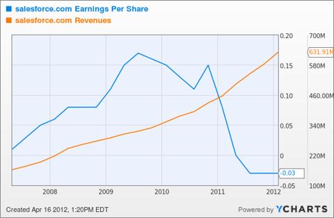 CRM Earnings Per Share Chart