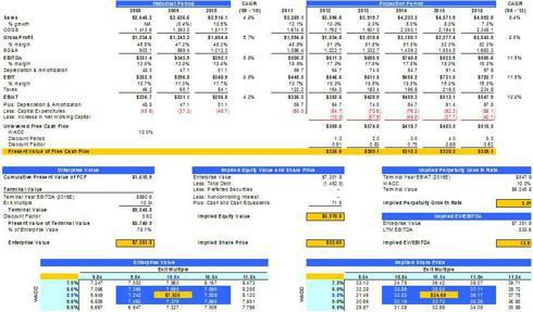 SBH financials