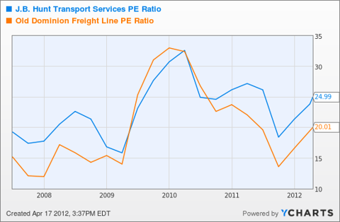 JBHT PE Ratio Chart