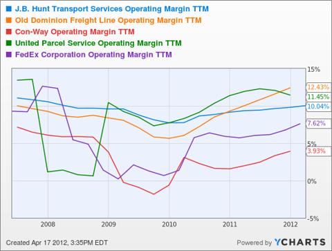 JBHT Operating Margin TTM Chart