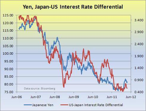 Yen, Interest Rate Differential