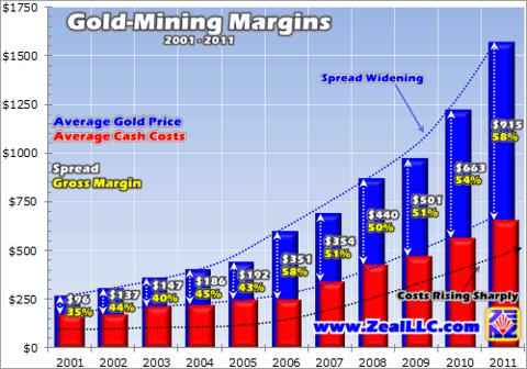 Gold mining profit margins