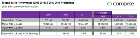 Nissan Sales Performance (2009-2011) & 2012-2014 Projections