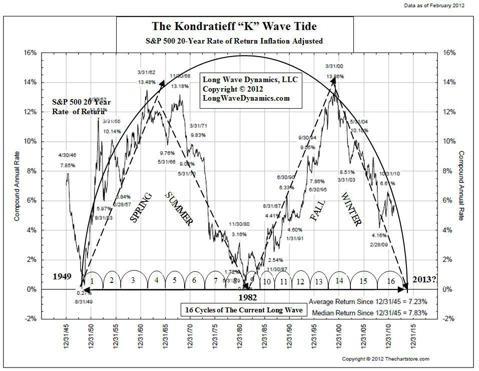 The K Wave Tide
