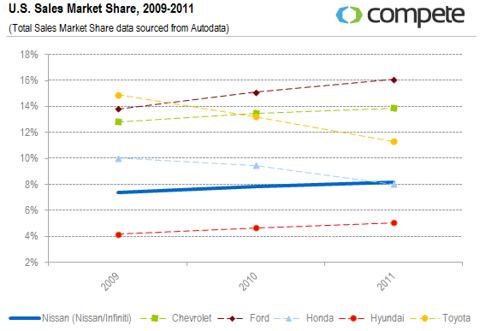 U.S. Sales Market Share, 2009-2011