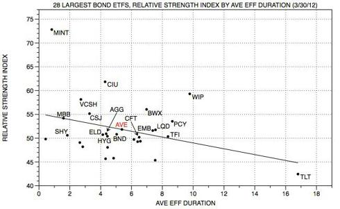 Seeking alpha bond ETF RS by DUR v1.jpg