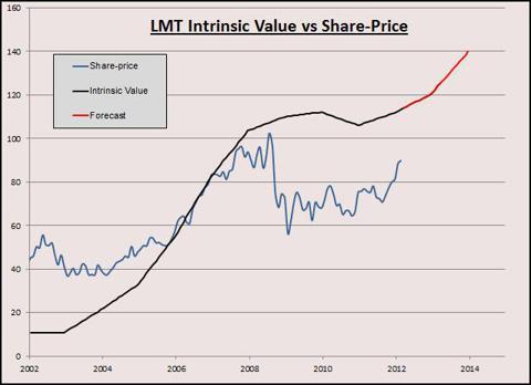 LMT IV Graph