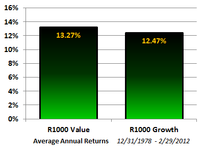 r1000 Value - Growth