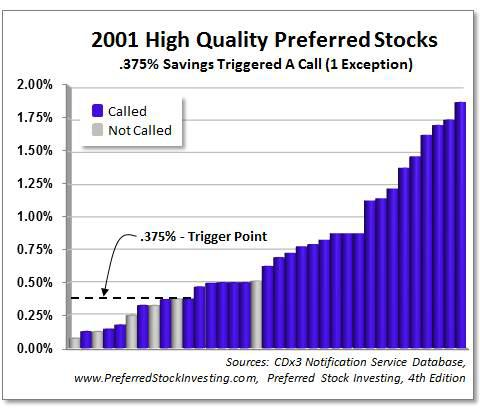 Preferred Stocks Issued In 2001 That Were Called