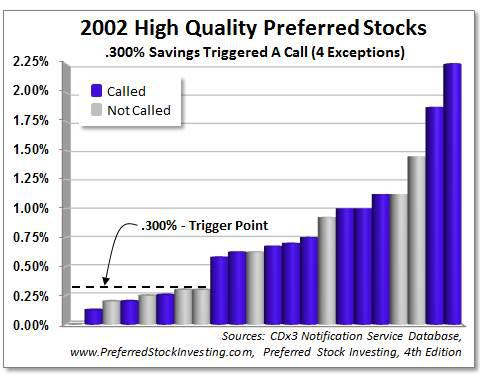 Preferred Stocks Issued In 2002 That Were Called