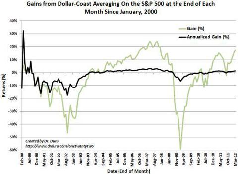Gains from Dollar-Coast Averaging On the S&P 500 at the End of Each Month Since January, 2000
