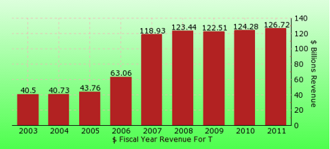 paid2trade.com revenue yearly gross bar chart for T